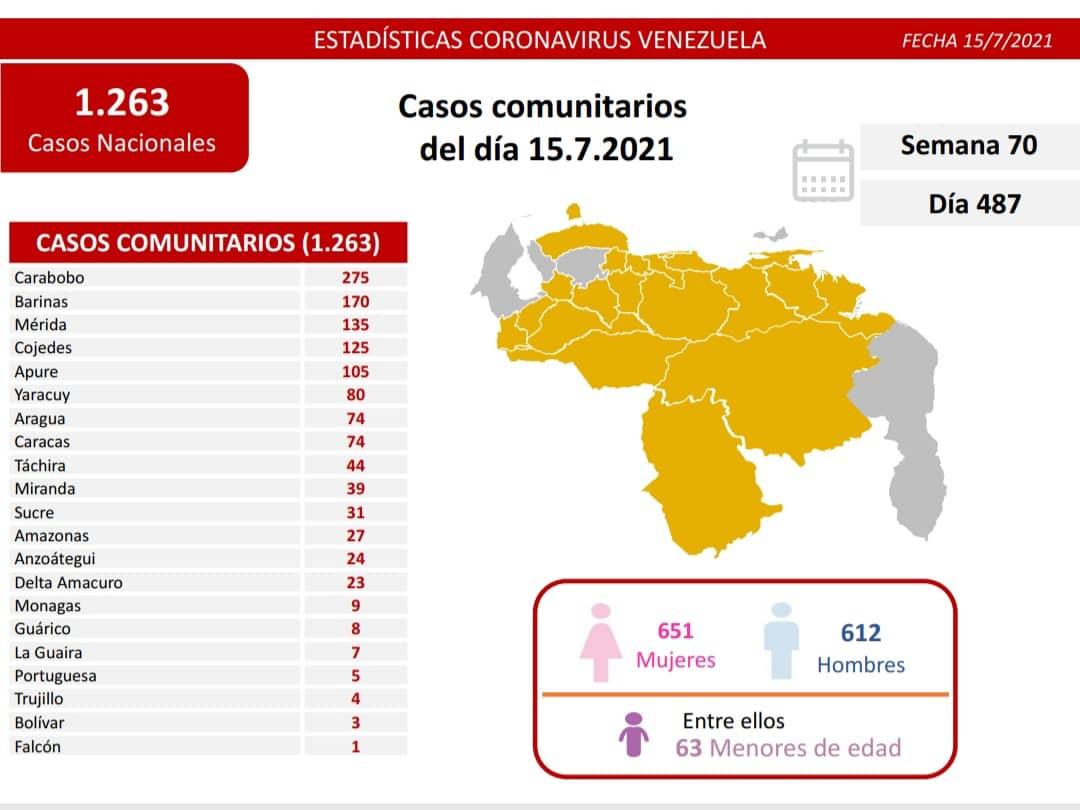 covid 19 en venezuela casos en monagas este jueves 15 de julio de 2021 laverdaddemonagas.com covid19 1507