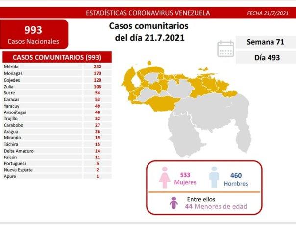 covid 19 en venezuela casos en monagas este miercoles 21 de julio de 2021 laverdaddemonagas.com covid19 2107