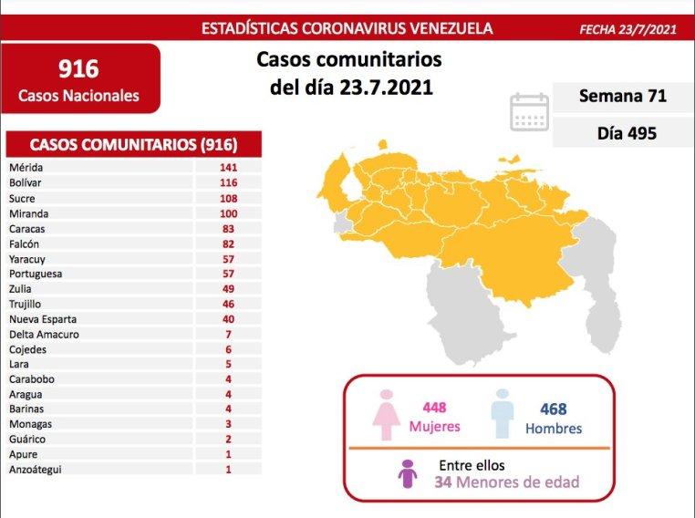 covid 19 en venezuela casos en monagas este viernes 23 de julio de 2021 laverdaddemonagas.com covid192307