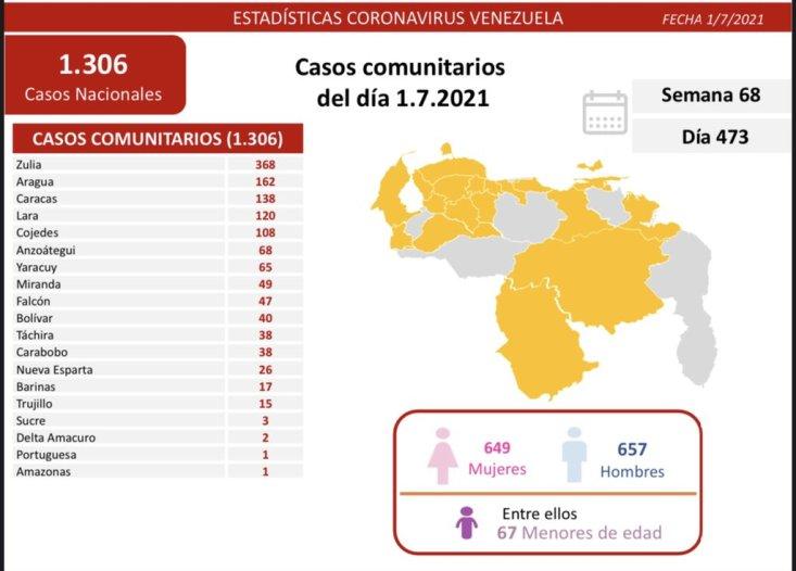 covid 19 en venezuela sin nuevos casos en monagas este jueves 01 de julio de 2021 laverdaddemonagas.com e5qnogmweaqg6yj 1