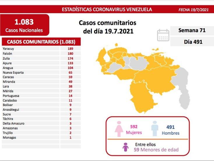covid 19 en venezuela un caso reporto monagas este lunes 19 de julio de 2021 laverdaddemonagas.com covid19 1907