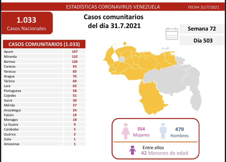 covid 19 en venezuela 18 casos en monagas este sabado 31 de julio de 2021 laverdaddemonagas.com covid19 3107