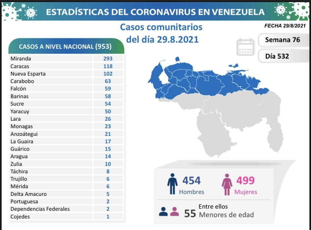 covid 19 en venezuela 23 casos en monagas este domingo 29 de agosto de 2021 laverdaddemonagas.com covid19 2908