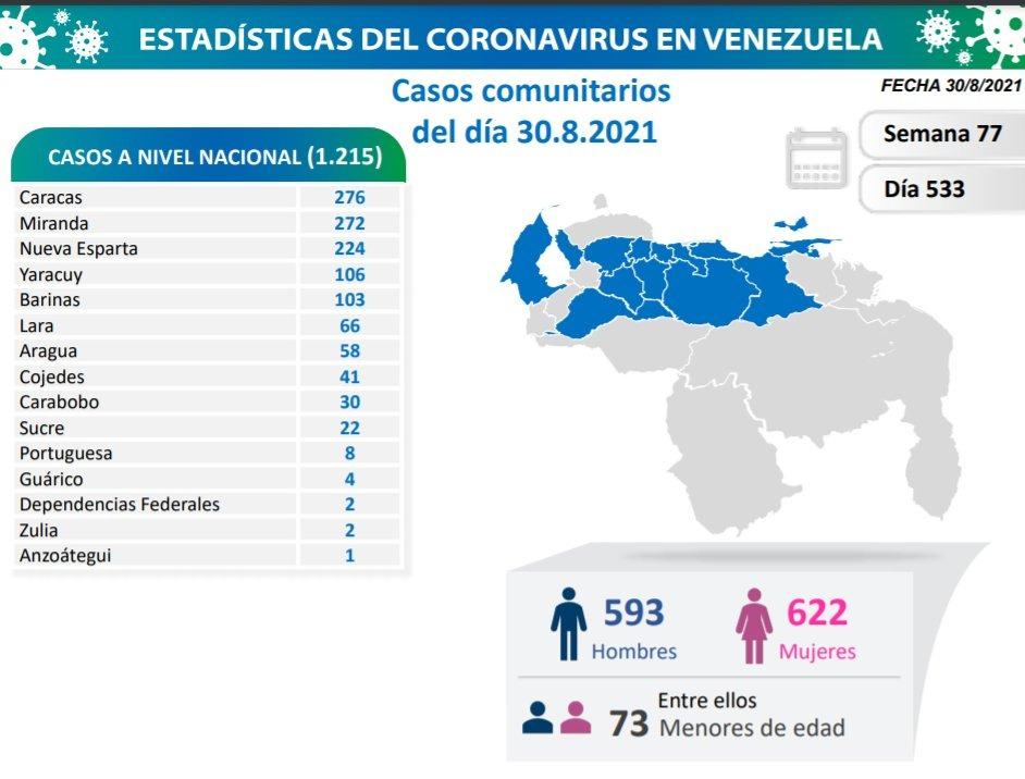 covid 19 en venezuela monagas sin casos este lunes 30 de agosto de 2021 laverdaddemonagas.com covid19 3008