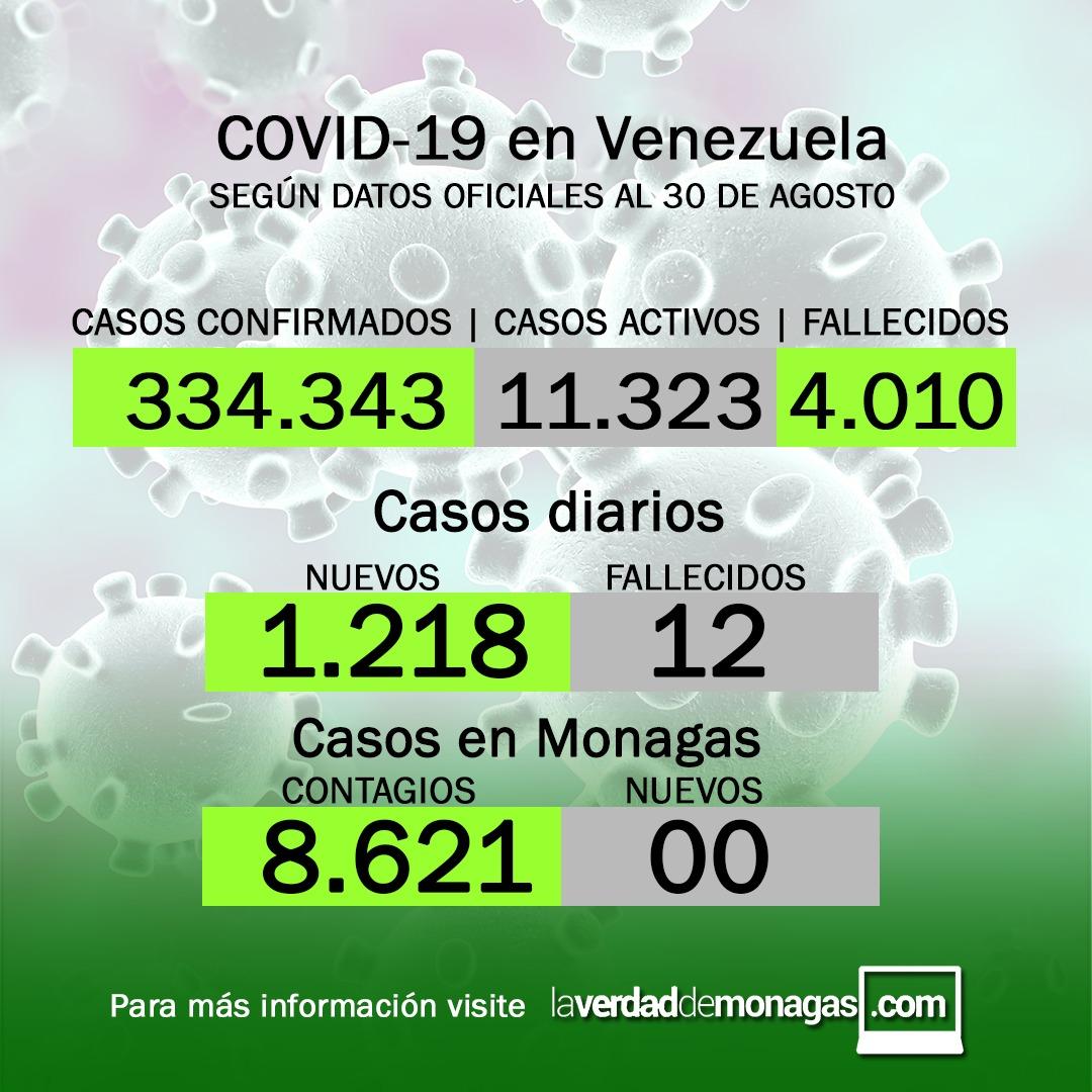 covid 19 en venezuela monagas sin casos este lunes 30 de agosto de 2021 laverdaddemonagas.com flyer 3008