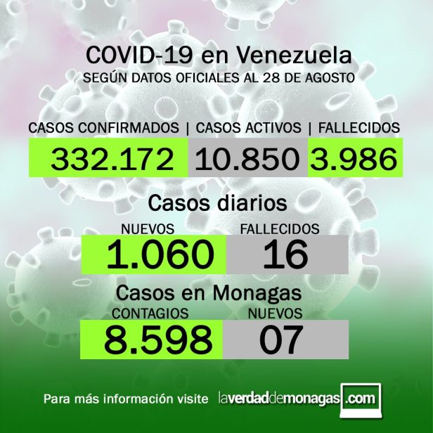 covid 19 en venezuela siete casos positivos en monagas este sabado 28 de agosto de 2021 laverdaddemonagas.com covid 19 en venezuela siete casos positivos en monagas este sabado 28 de agosto de 2021 laverdaddemonagas.com ghvbyu