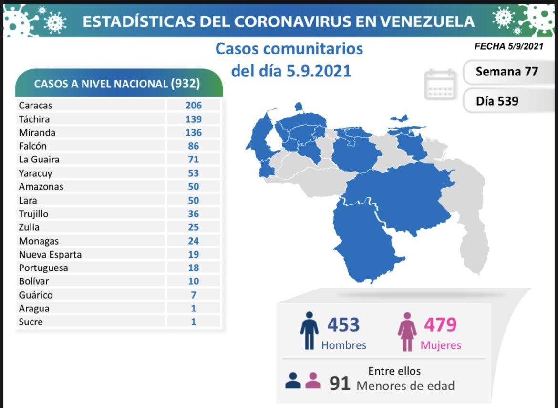 covid 19 en venezuela 24 casos este domingo 5 de septiembre de 2021 laverdaddemonagas.com covid19 0609