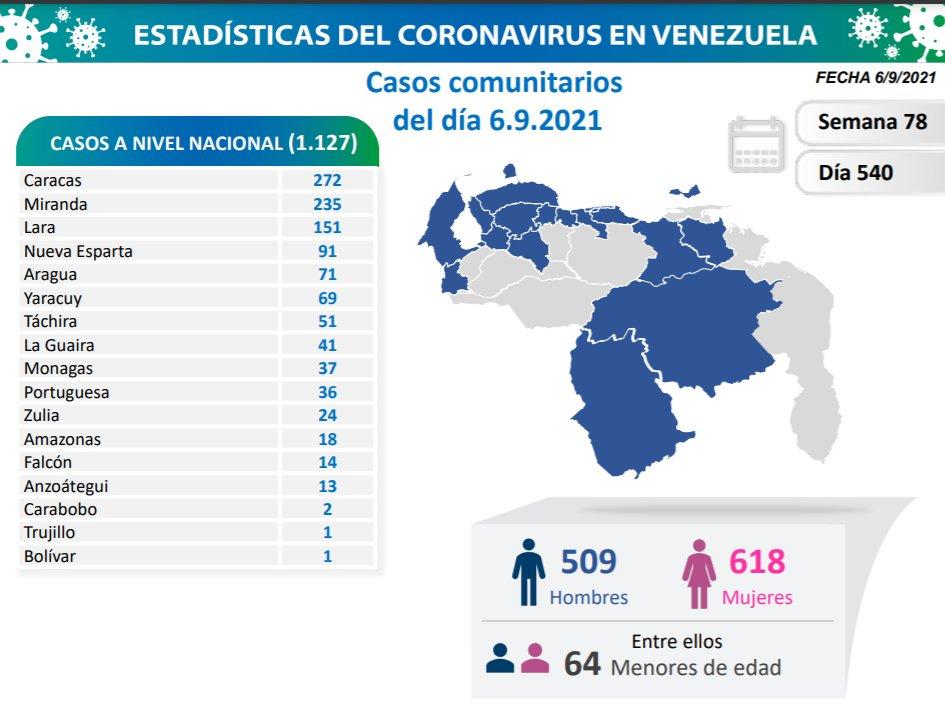 covid 19 en venezuela 37 casos en monagas este lunes 6 de septiembre de 2021 laverdaddemonagas.com covid19 0609
