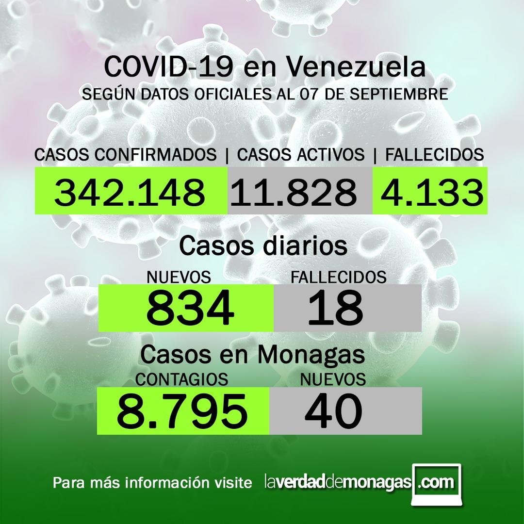 covid 19 en venezuela 40 casos en monagas este martes 7 de septiembre de 2021 laverdaddemonagas.com flyer 0709
