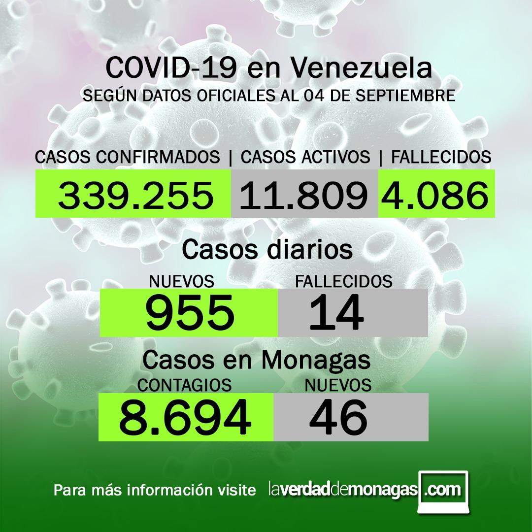 covid 19 en venezuela 46 casos en monagas este sabado 4 de septiembre de 2021 laverdaddemonagas.com flyer 0409