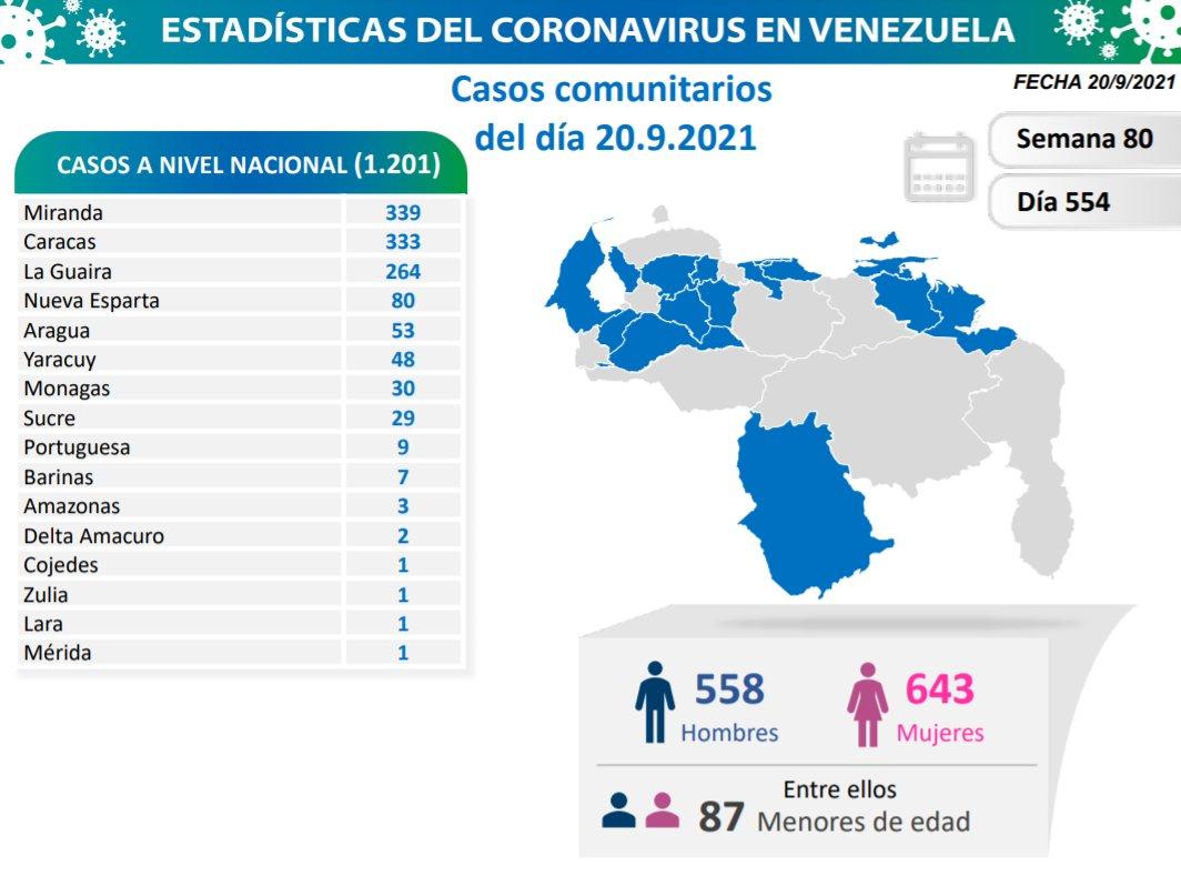 covid 19 en venezuela casos en monagas este lunes 20 de septiembre de 2021 laverdaddemonagas.com covid 19 2009