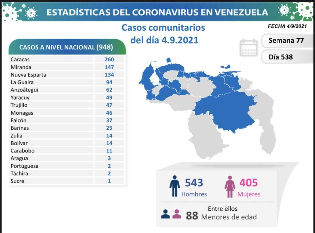 covid 19 en venezuela casos en monagas este sabado 4 de septiembre de 2021 laverdaddemonagas.com covid 19 0409