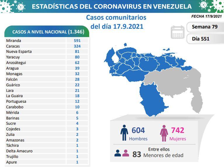 covid 19 en venezuela casos en monagas este viernes 17 de septiembre de 2021 laverdaddemonagas.com covid 19 en venezuela casos en monagas este viernes 17 de septiembre de 2021 laverdaddemonagas.com covid19 1709