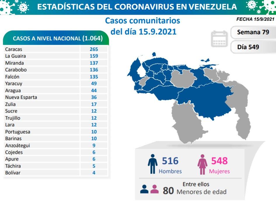 covid 19 en venezuela monagas de nuevo sin casos este miercoles 15 de septiembre de 2021 laverdaddemonagas.com covid19 1509