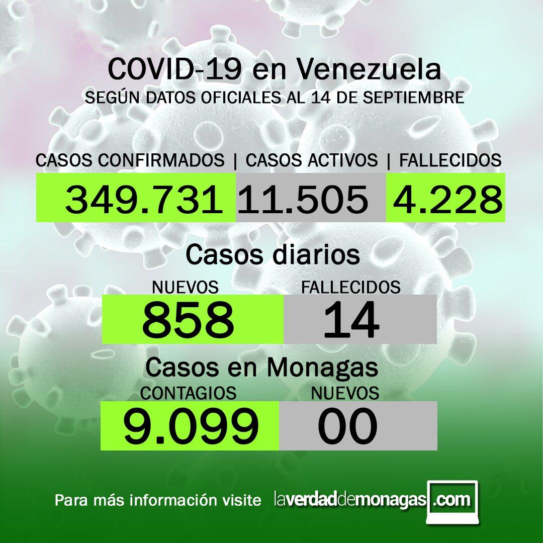 covid 19 en venezuela monagas no reporta casos este 14 de septiembre de 2021 laverdaddemonagas.com covid 19 en venezuela monagas no reporta casos este 14 de septiembre de 2021 laverdaddemonagas.com casos covid191417