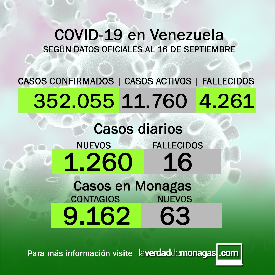 covid 19 en venezuela monagas registro 63 casos este jueves 16 de septiembre de 2021 laverdaddemonagas.com flyer 1609