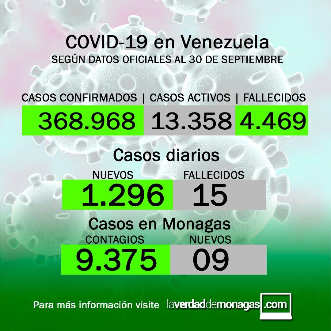 covid 19 en venezuela nueve casos positivos en monagas este jueves 30 de septiembre de 2021 laverdaddemonagas.com covid 19 en venezuela nueve casos positivos en monagas este jueves 30 de septiembre de 2021 laverdaddemonagas.com dgdgdgdg