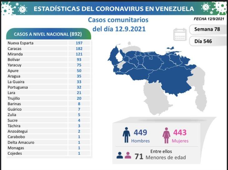 covid 19 en venezuela un caso en monagas este domingo 12 de septiembre de 2021 laverdaddemonagas.com covid 19 1209