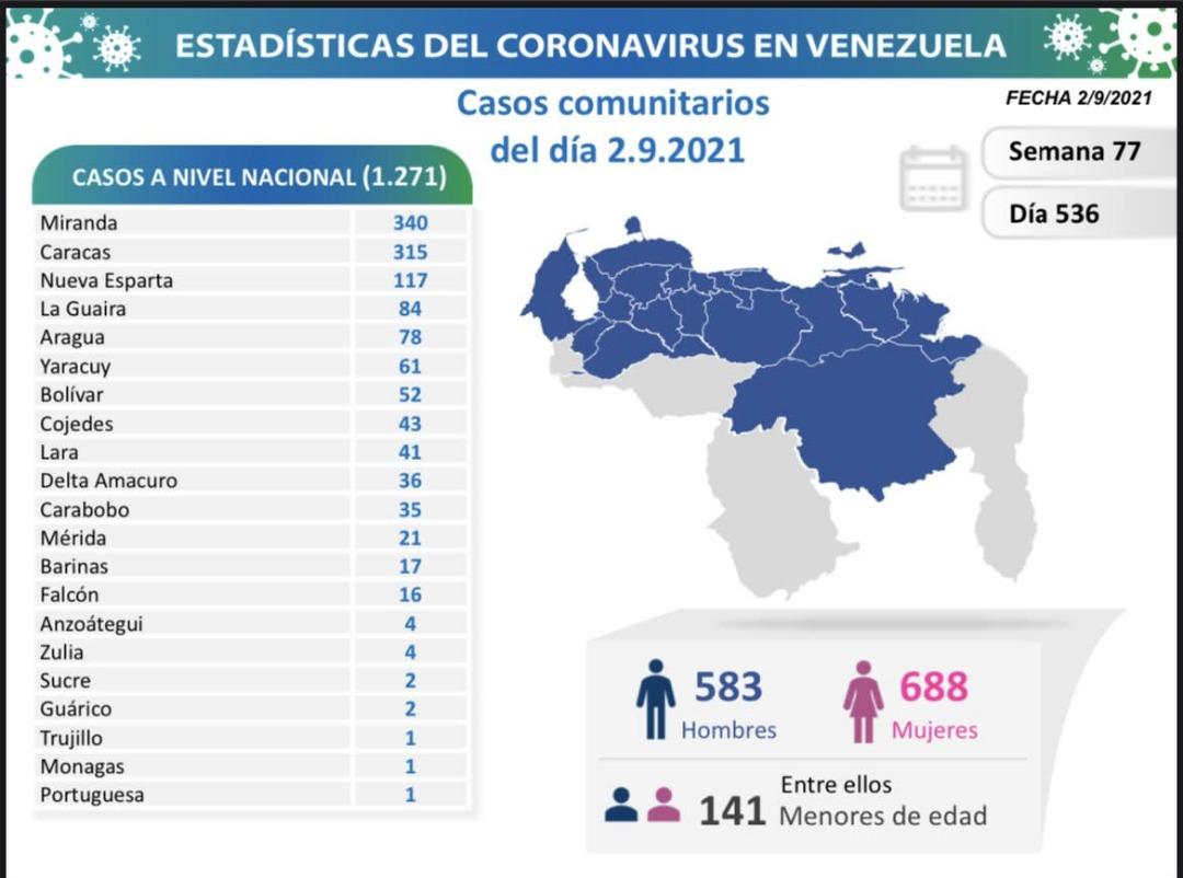 covid 19 en venezuela un caso en monagas este jueves 2 de septiembre de 2021 laverdaddemonagas.com covid19 0209