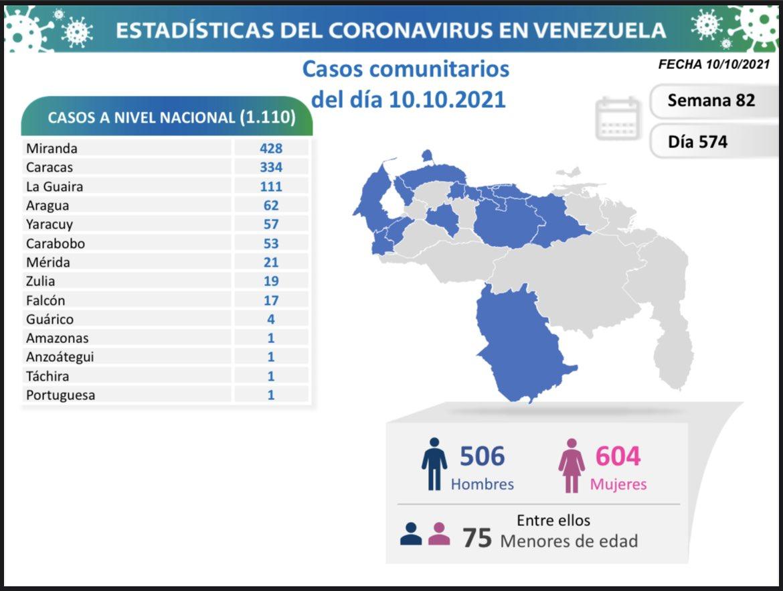 covid 19 en venezuela monagas sin casos este domingo 10 de octubre de 2021 laverdaddemonagas.com covid19 1010