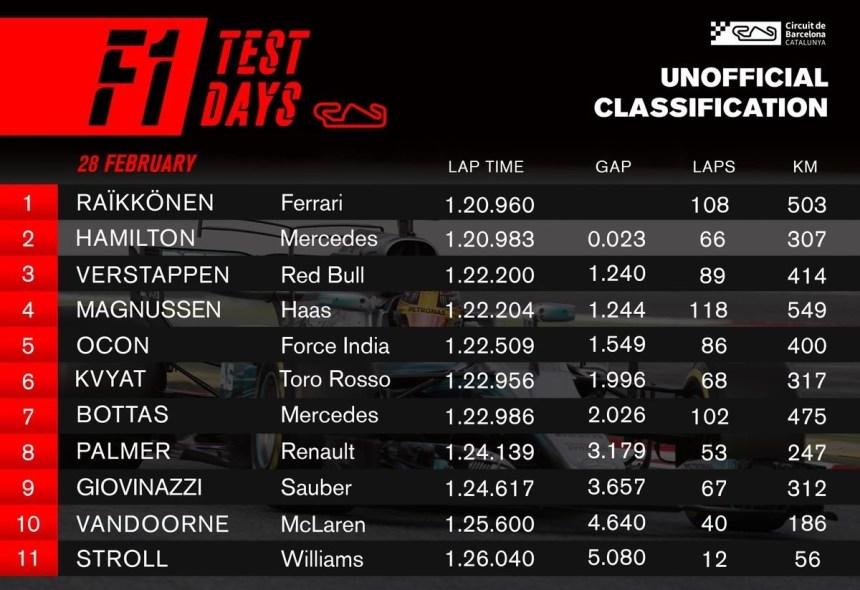 formula 1 2017 tests