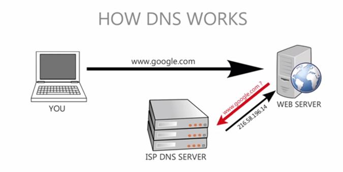 Не удалось обнаружить DNS-адрес: что это за ошибка