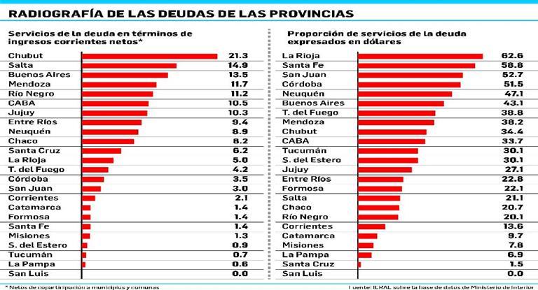 Dólar: Chubut y Salta, las más castigadas por deuda