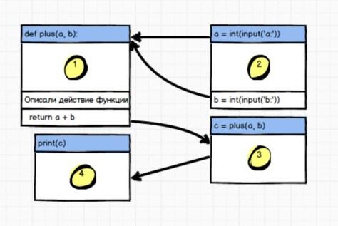 функции в Python - схема работы