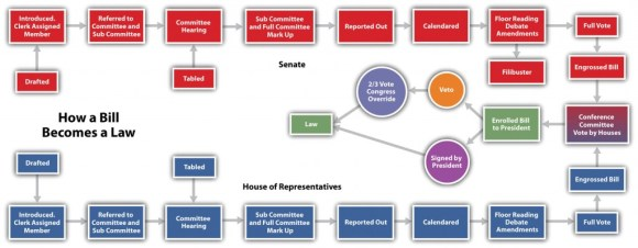 How a Bill Becomes Law--source--american-government-and-politics-in-the-information-age