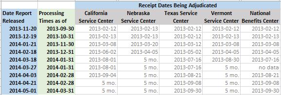 Receipt Dates Being Adjudicated