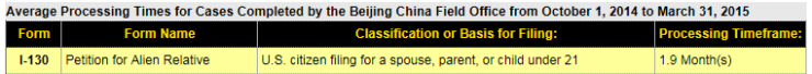 USCIS Beijing I-130 Processing Times