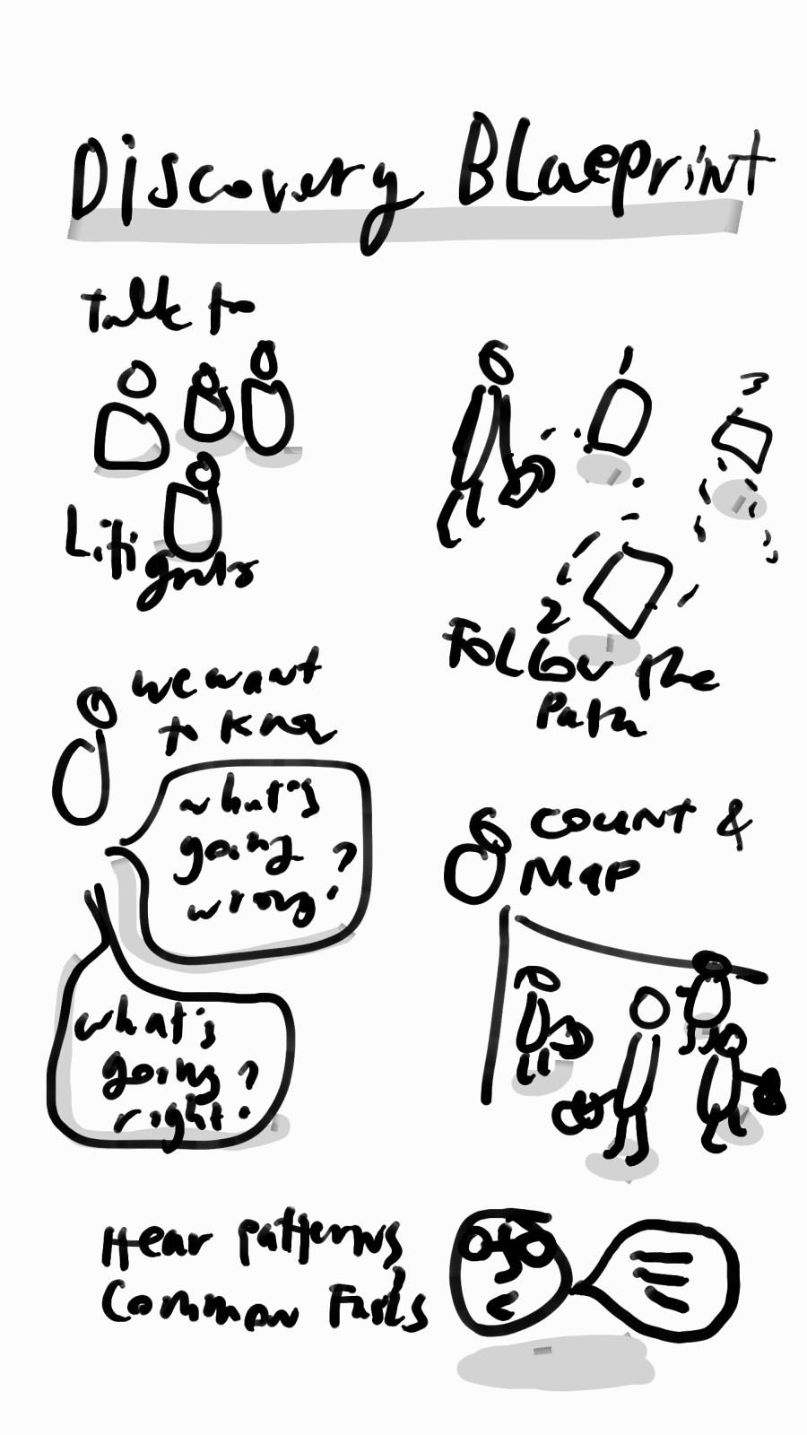 discovery-blueprint-margaret-hagan-design-process