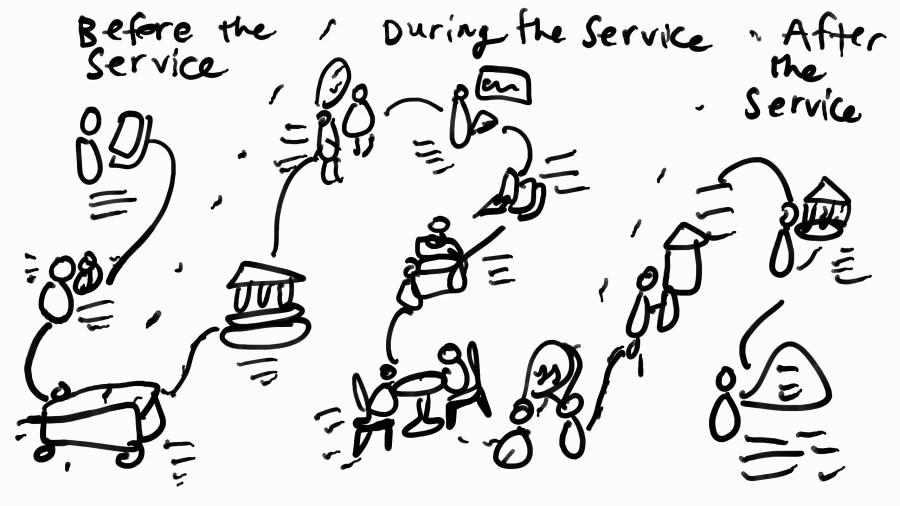 journey-map-service-design-before-during-after-margaret-hagan-design-process