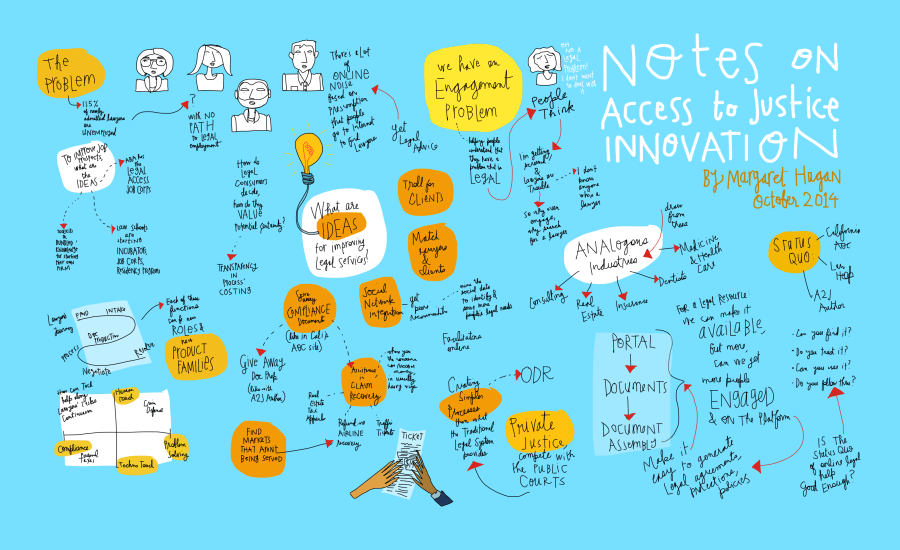 Margaret Hagan - Access to Justice through technology and innovation - sketchnote