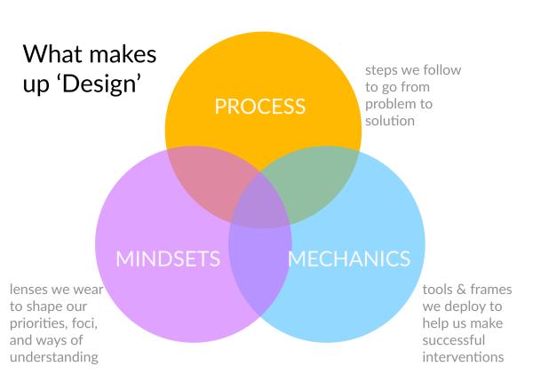 What makes up Design - Mechanics Process Mindsets