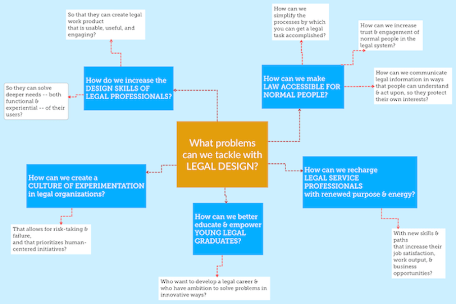 What problems can we tackle with LEGAL DESIGN?-copy