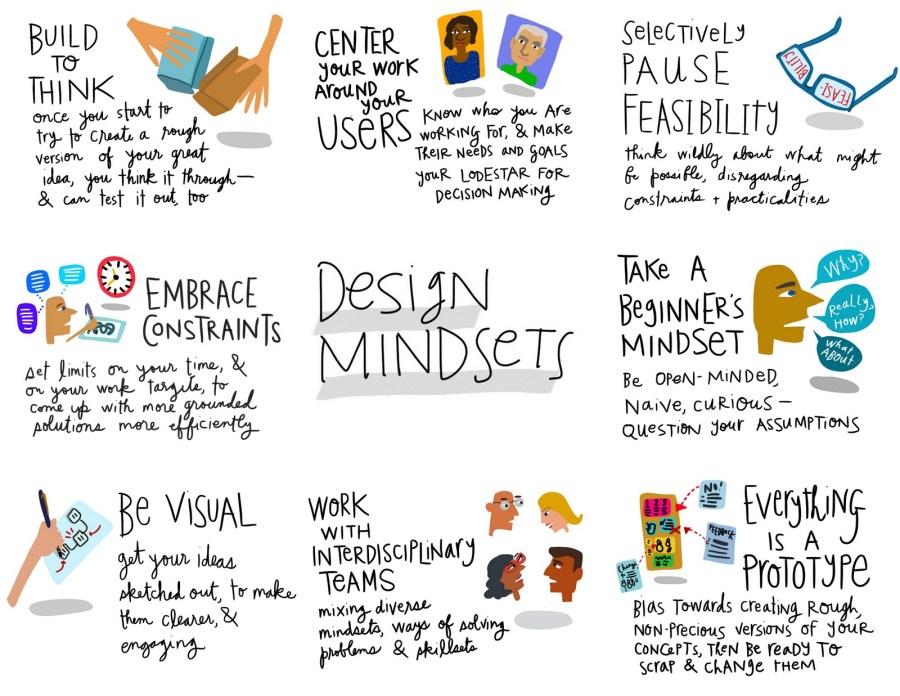 Design Mindsets overview grid - Margaret Hagan