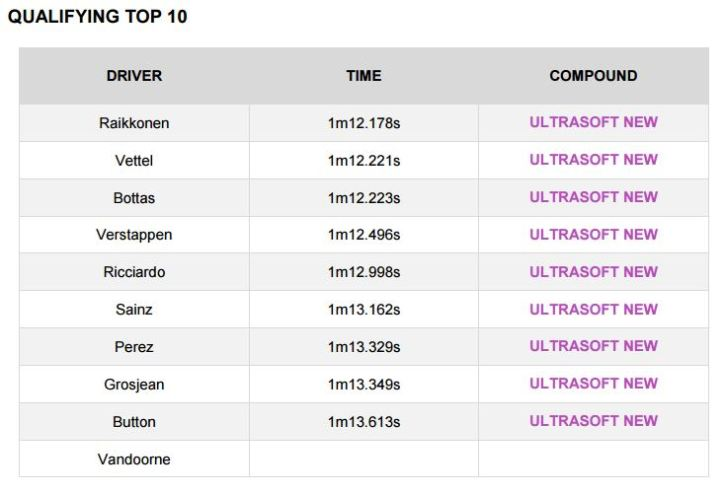 Top 10 Pirelli