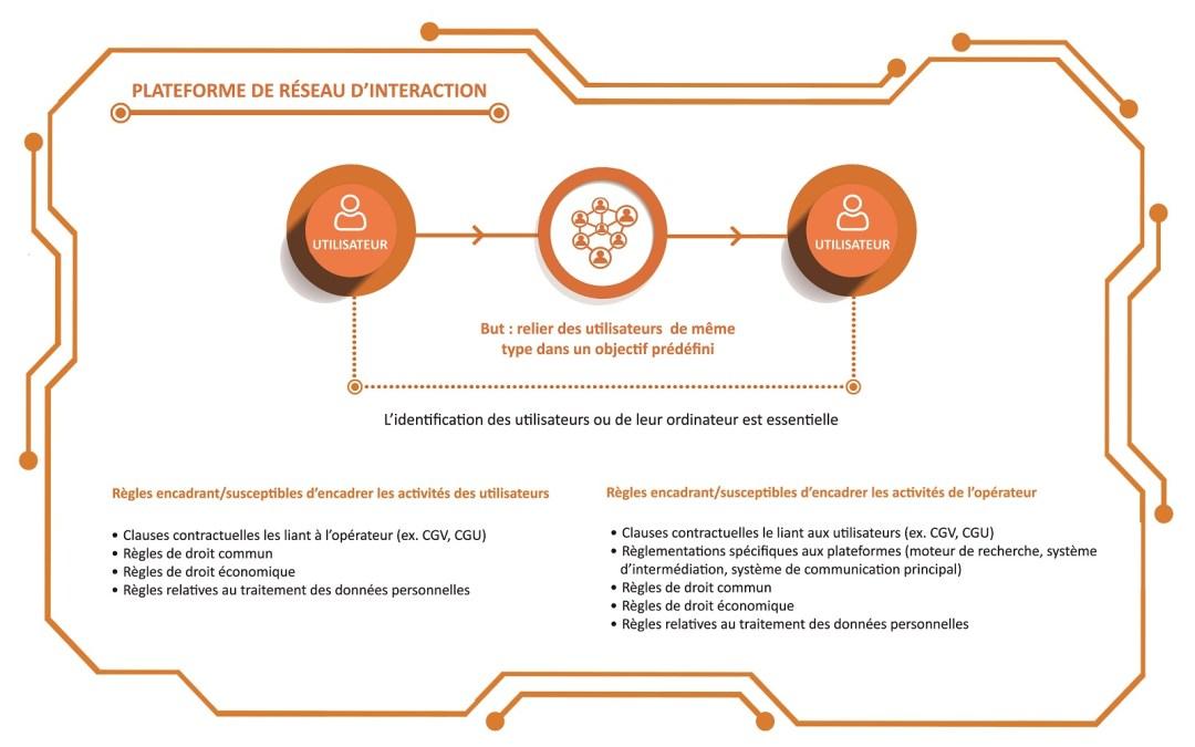Analyse juridique d'une plateforme de réseau d'interaction