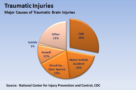 traumatic brain-injury chart
