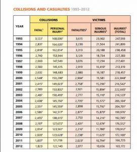 Collisions & Casualties. Transport Canada. 1993-2012