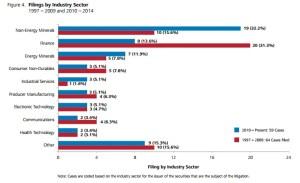 Securities class action. Stats. 2014. Nera III