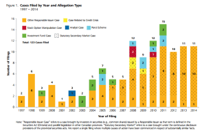 Securities class action. Stats. 2014. Nera