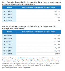 Revenue Quebec. Temporary work agencies. Divulgation voluntaires
