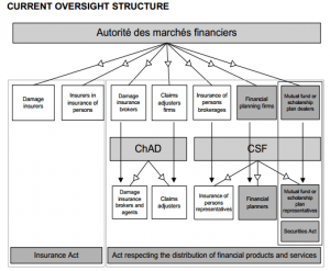 Qc Ministry Finance. Current Oversight Structure