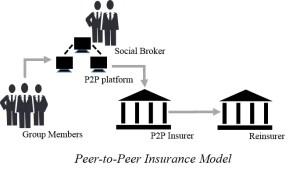 p2p insurance model
