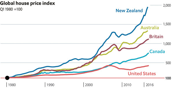 Australia Has The World's Worst Money-Laundering Property Market | Zero Hedge