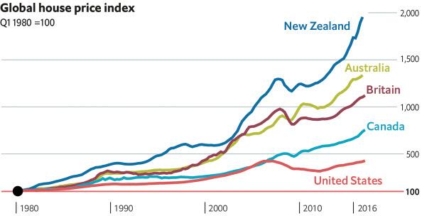 Australia Has The World's Worst Money-Laundering Property Market | Zero Hedge