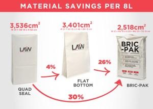 Materials-Saving-Per-8L-Bric-Pak™