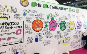 Packaging Innovations 2018 Sustainability Wall